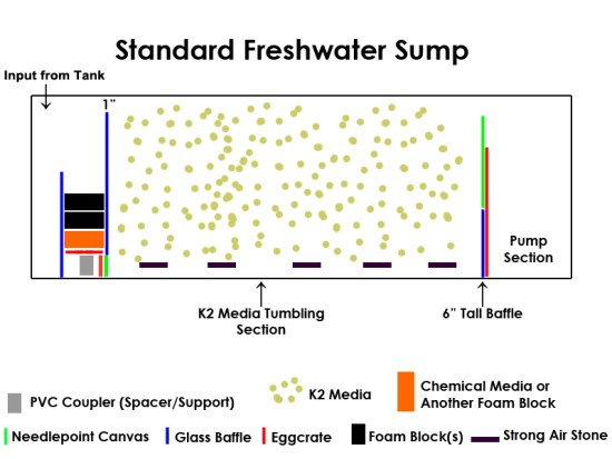 Best freshwater sump design k2