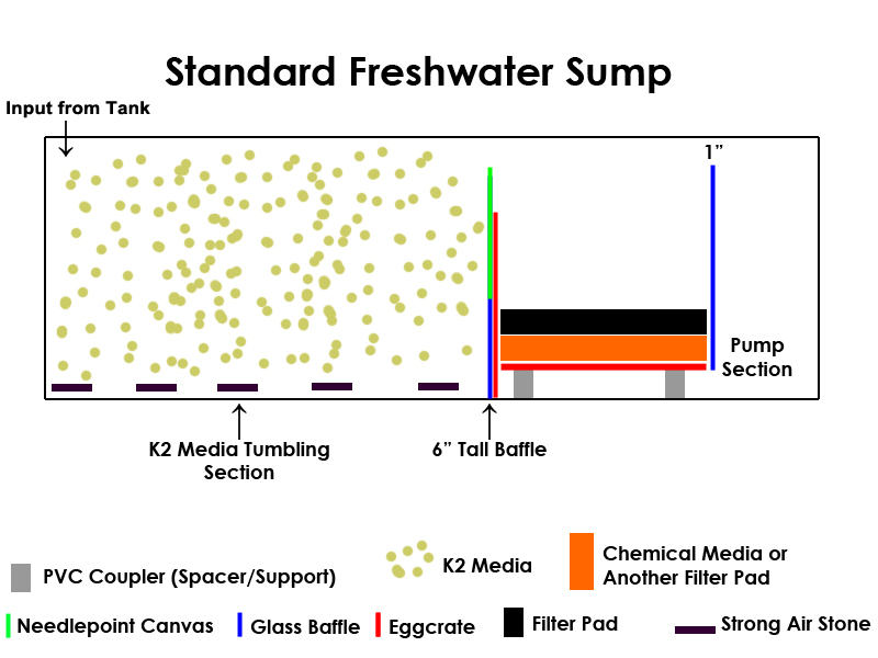 Best freshwater aquarium sump filter design