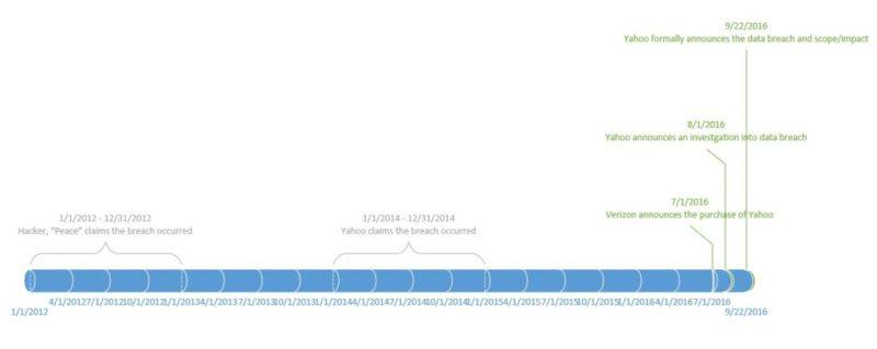 Yahoo Data Breach Timeline