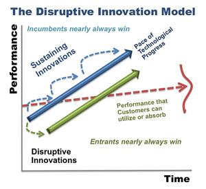 Innovación Disruptiva