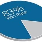 Ganar más propuestas y entrar en el club del 80%