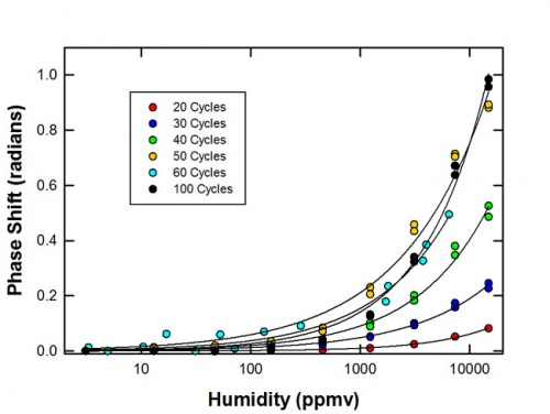 Ultrasensitive Humidity Detection Using Metal–Organic