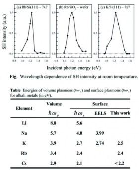 SHG enhancement by roughness-induced surface plasmon excitation in alkali-metal overlayers grown on Si(1 1 1)-7 × 7. Advances in Engineering