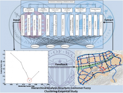 A fuzzy-based customer clustering approach with hierarchical structure for logistics network optimization