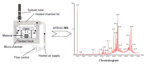 Study of organic contamination induced by outgassing materials