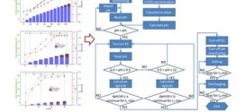 Investigation of pH evolution with Cr(VI) removal in electrocoagulation process: Proposing a real-time control strategy
