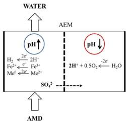 Acid mine drainage advances in engineering