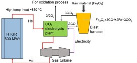 Electrolysis of carbon dioxide for carbon monoxide production in a tubular solid oxide electrolysis cell, Advances In Engineering