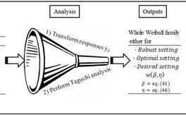 Weibull and lognormal Taguchi analysis using multiple