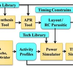 Comprehensive reliability and aging analysis on SRAM within microprocessor systems-Advances in Engineering