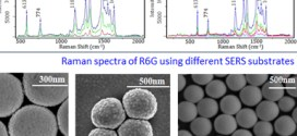 Fabrication of a Au–polystyrene sphere substrate with three-dimensional nanofeatures for surface-enhanced Raman spectroscopy