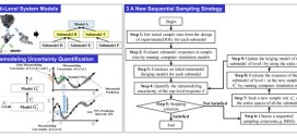 A sequential sampling strategy to improve the global fidelity of metamodels in multi-level system design. . Advances in Engineering