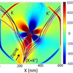Nanoscale strain engineering of graphene and graphene-based devices- Advances in Engineering-