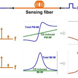 Enhanced performance in coherent BOTDA sensor with reduced effect of chromatic dispersion.Advances in Engineering