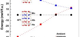 First-principles investigation of the magnetic structures and pressure-induced magnetic phase transition in magnetocaloric MnRhAs-Advances in Engineering