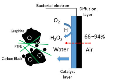 A novel carbon black graphite hybrid air-cathode for efficient hydrogen peroxide production in bioelectrochemical systems. Advances in Engineering