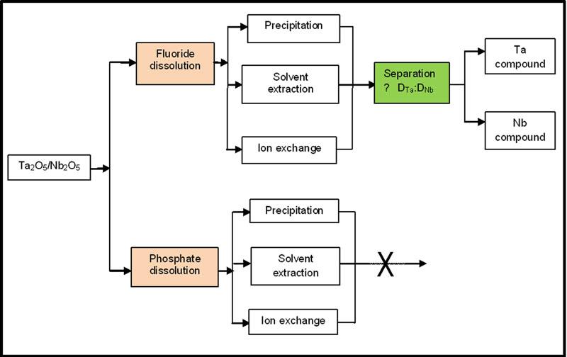 Separation of Niobium and Tantalum in different chemical
