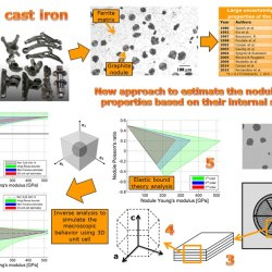 On the isotropic elastic constants of graphite nodules in ductile cast iron: Analytical and numerical micromechanical investigations. Advances in Engineering