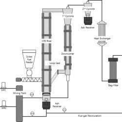 Combustion characteristics of waste sludge at air and oxy-fuel combustion conditions in a circulating fluidized bed reactor. Advances in Engineering