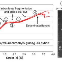 Design and characterization of advanced pseudo-ductile unidirectional thin-ply carbon/epoxy–glass/epoxy hybrid composites. Advances in Engineering
