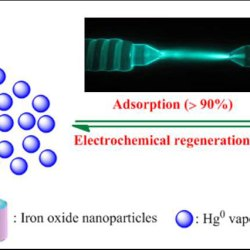 Mercury recycling using air borne nanoparticles, sea salt electrochemistry operated by sunlight (Advances in Engineering)