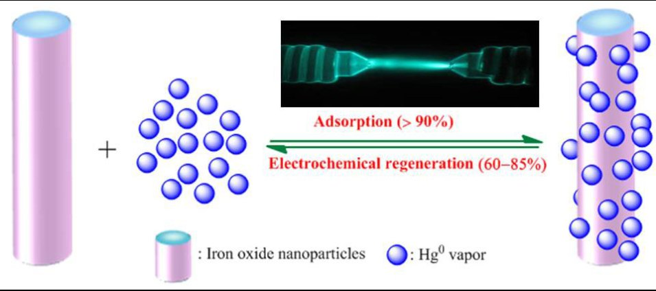 Development of Green Technology for Mercury Recycling from Spent Compact Fluorescent Lamps Using Iron Oxides Nanoparticles and Electrochemistry. Advances in Engineering