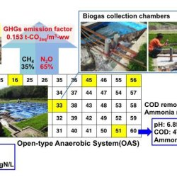 Advances in Engineering.Greenhouse gas emissions from open-type anaerobic wastewater treatment system in natural rubber processing factory