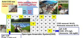 Greenhouse gas emissions from open-type anaerobic wastewater treatment system in natural rubber processing factory