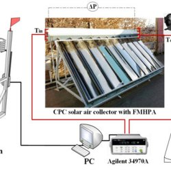 Thermal performance of new CPC solar air collector with flat micro-heat pipe arrays. Advances in Engineering
