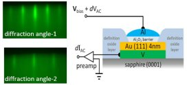 Induced Superconductivity and Engineered Josephson Tunneling Devices in Epitaxial (111)-Oriented Gold/Vanadium Heterostructures.Advances in Engineering