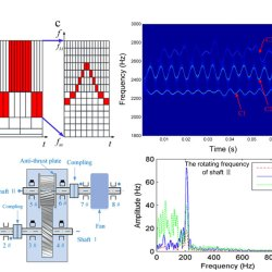 Zoom synchrosqueezing transform and iterative demodulation: Methods with application. Advances in Engineering
