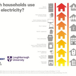 Determinants of high electrical energy demand in UK homes: Appliance ownership and use. Advances in Engineering