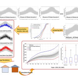 Making energy simulation easier for future climate – Synthesizing typical and extreme weather data sets out of regional climate models (RCMs). Advances in Engineering