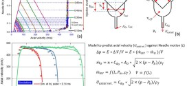 Near-nozzle dynamics of diesel spray under varied needle lifts and its prediction using analytical model.Advances in Engineering