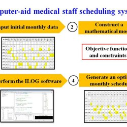 A two-stage method to determine the allocation and schedulin g of medical staff in uncertain environments.Advances in Engineering