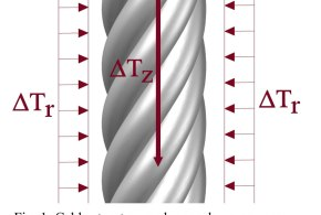 Analytical closed-form expressions for the structural response of helical constructions to thermal loads