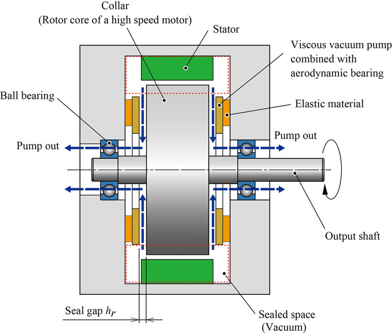 A Method of Reducing Windage Power Loss of a High Speed Motor Using a Viscous Vacuum Pump