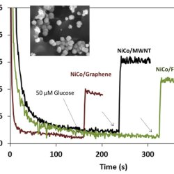Comparative electrodeposition of Ni-Co nanoparticles on carbon materials and their efficiency in electrochemical oxidation of glucose