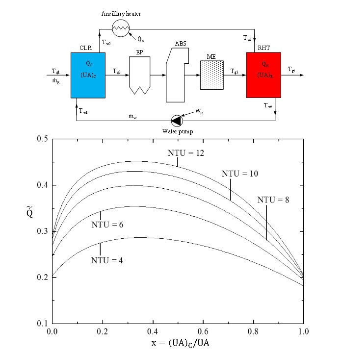Constructal allocation of heat transfer area in Flue Gas