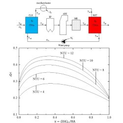 Constructal allocation of heat transfer area in Flue Gas Desulfurization equipment for coal-firing power plants. Advances in Engineering