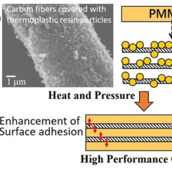 Controlling Interfacial Shear Strength between Thermoplastic Resin and Carbon Fiber - Advance in Engineering