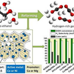 Comparison of Ethanol Steam Reforming using Co and Ni Catalysts supported on SBA-15 Modified by Ca and Mg - Advance in Engineering
