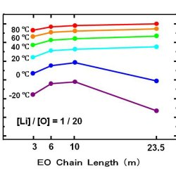 Advances in Engineering. Polymer electrolytes based on vinyl ethers with various EO chain length