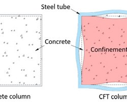 Strain compatibility method for the design of short rectangular concrete-Advances-in-Engineering
