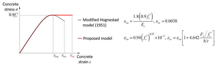 Strain compatibility method for the design of short rectangular concrete-filled tube columns under eccentric axial loads. Advances in Engineering