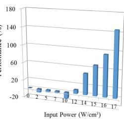 Thermally Activated Energy Dissipation in Semi-Crystalline Polymer Nanocomposites - Advance in Engineering
