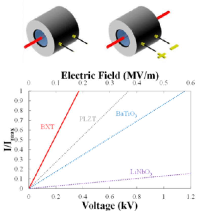 Unprecedented Electro-Optic Performance in Lead-Free - Advances in Engineering