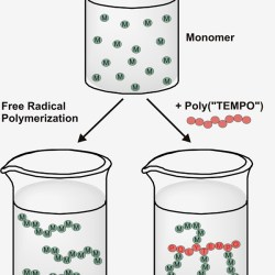 Radical polymerization of styrene in presence of poly(2,2,6,6-tetramethylpiperidine-N-oxyl-4-yl methacrylate) - formation of polymer brushes - Advances in Engineering