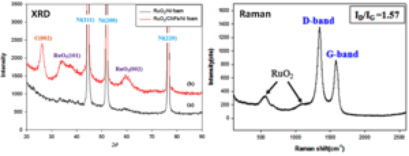 Synthesis and Electrochemical Performance of Ruthenium Oxide-Coated Carbon Nanofibers as Anode Materials for Lithium Secondary Batteries- Advances in Engineering