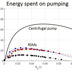 turbulent kinetic energy and its relation to pumping power in inline rotor-stator mixers (Advances in Engineering)